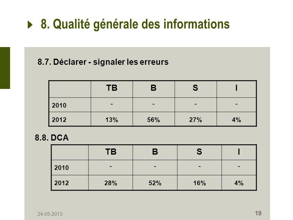 24-05-2013 19 8. Qualité générale des informations TBBSI 2010 ---- 201213%56%27%4% 8.7. Déclarer - signaler les erreurs 8.8. DCA TBBSI 2010 ---- 20122