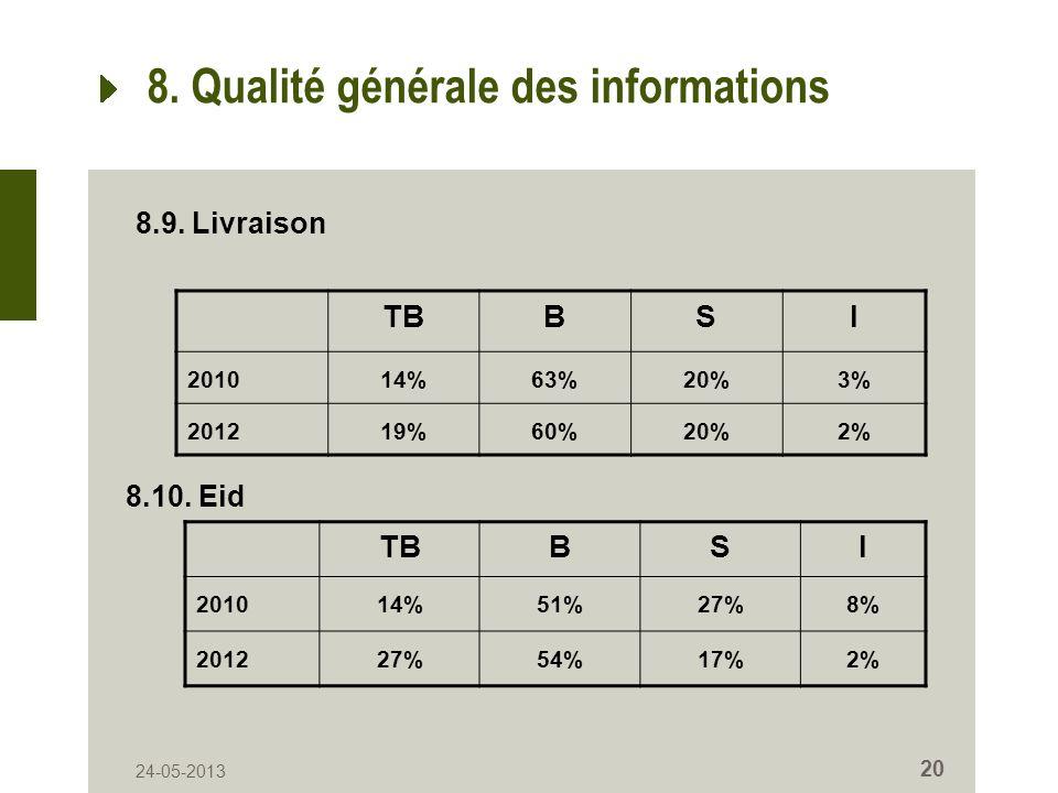 24-05-2013 20 8. Qualité générale des informations TBBSI 201014%63%20%3% 201219%60%20%2% 8.9. Livraison 8.10. Eid TBBSI 201014%51%27%8% 201227%54%17%2