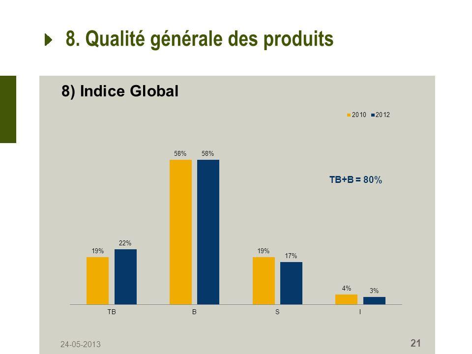 24-05-2013 21 8. Qualité générale des produits 8) Indice Global