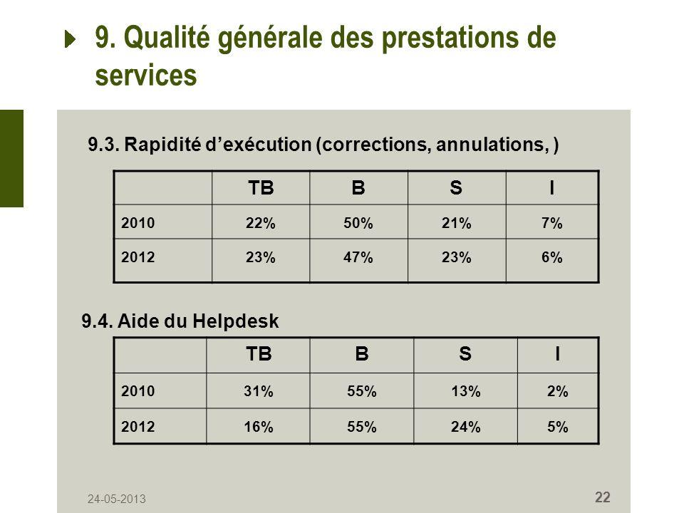 24-05-2013 22 9. Qualité générale des prestations de services TBBSI 201022%50%21%7% 201223%47%23%6% 9.3. Rapidité dexécution (corrections, annulations