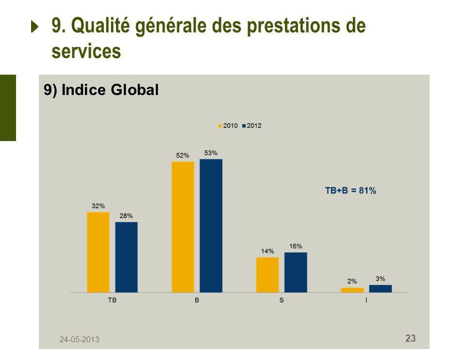 24-05-2013 23 9. Qualité générale des prestations de services 9) Indice Global