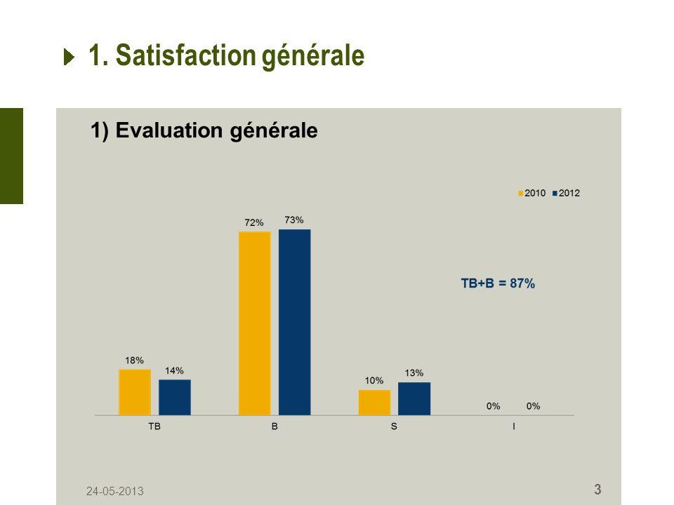 1. Satisfaction générale 1) Evaluation générale 24-05-2013 3