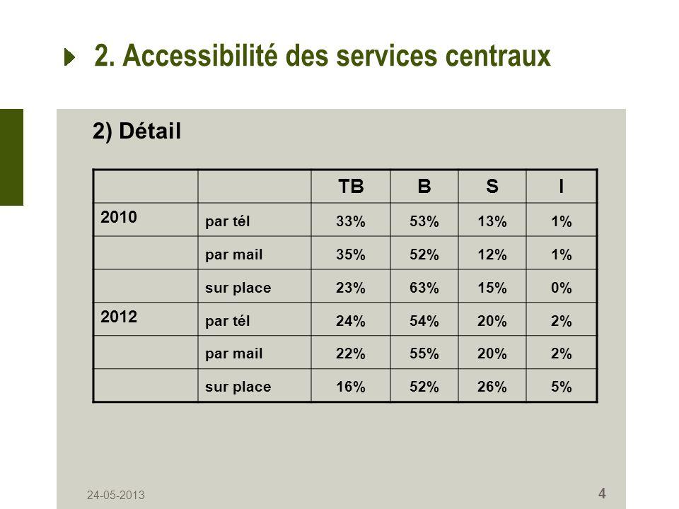 4 2. Accessibilité des services centraux TBBSI 2010 par tél33%53%13%1% par mail35%52%12%1% sur place23%63%15%0% 2012 par tél24%54%20%2% par mail22%55%