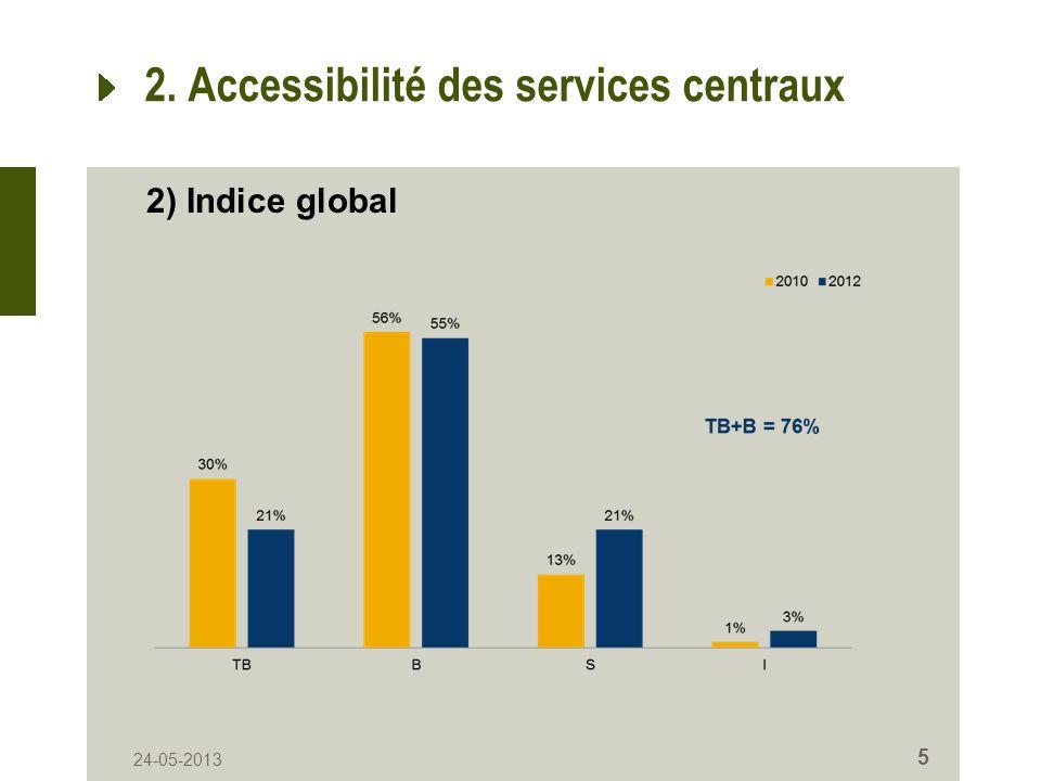 24-05-2013 5 2. Accessibilité des services centraux 2) Indice global