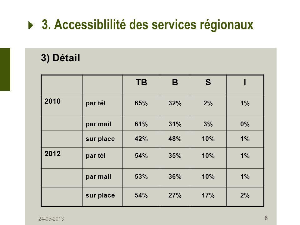 24-05-2013 6 3. Accessiblilité des services régionaux TBBSI 2010 par tél65%32%2%1% par mail61%31%3%0% sur place42%48%10%1% 2012 par tél54%35%10%1% par