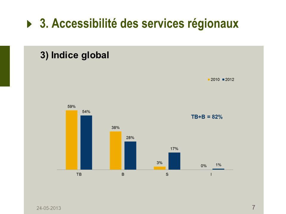 24-05-2013 7 3. Accessibilité des services régionaux 3) Indice global