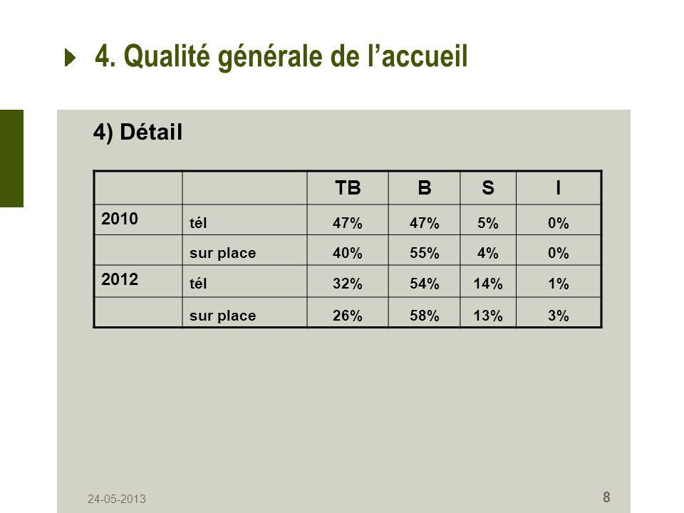 24-05-2013 8 4. Qualité générale de laccueil TBBSI 2010 tél47% 5%0% sur place40%55%4%0% 2012 tél32%54%14%1% sur place26%58%13%3% 4) Détail