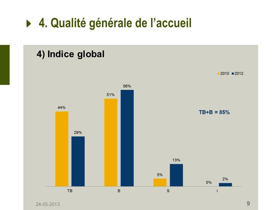 24-05-2013 9 4. Qualité générale de laccueil 4) Indice global