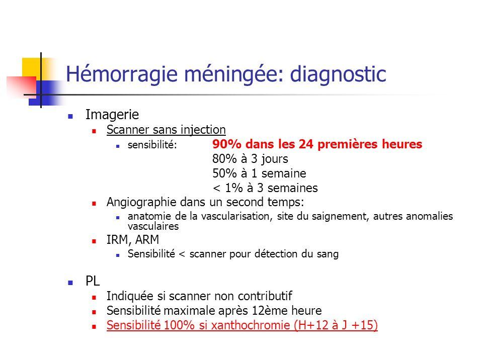 Hémorragie méningée: diagnostic Imagerie Scanner sans injection sensibilité: 90% dans les 24 premières heures 80% à 3 jours 50% à 1 semaine < 1% à 3 semaines Angiographie dans un second temps: anatomie de la vascularisation, site du saignement, autres anomalies vasculaires IRM, ARM Sensibilité < scanner pour détection du sang PL Indiquée si scanner non contributif Sensibilité maximale après 12ème heure Sensibilité 100% si xanthochromie (H+12 à J +15)