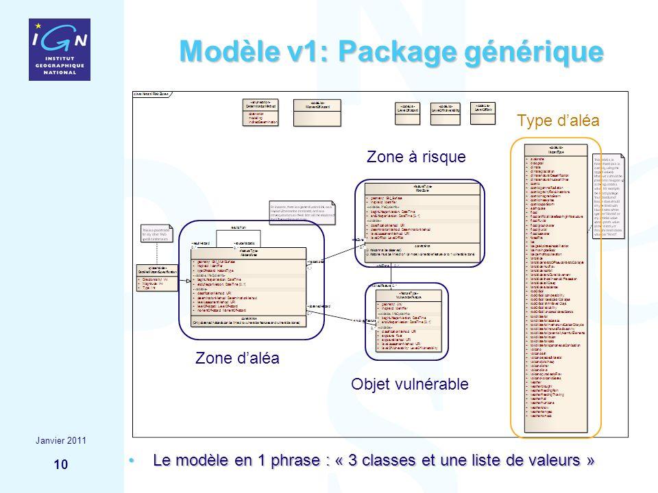 10 Modèle v1: Package générique Le modèle en 1 phrase : « 3 classes et une liste de valeurs »Le modèle en 1 phrase : « 3 classes et une liste de valeu