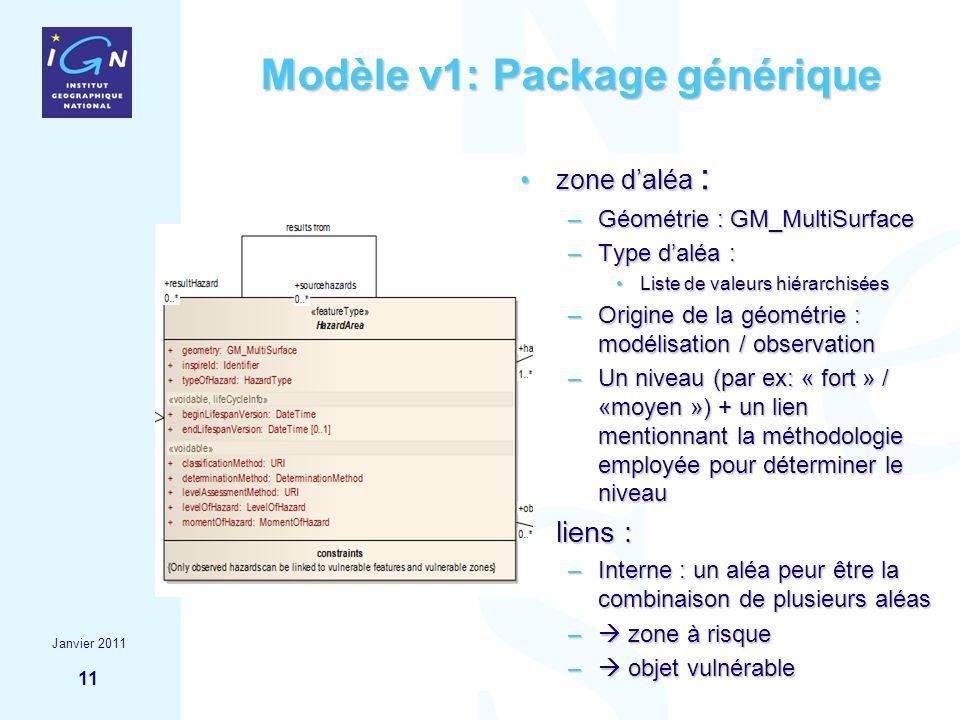 11 Modèle v1: Package générique zone daléa :zone daléa : –Géométrie : GM_MultiSurface –Type daléa : Liste de valeurs hiérarchiséesListe de valeurs hié