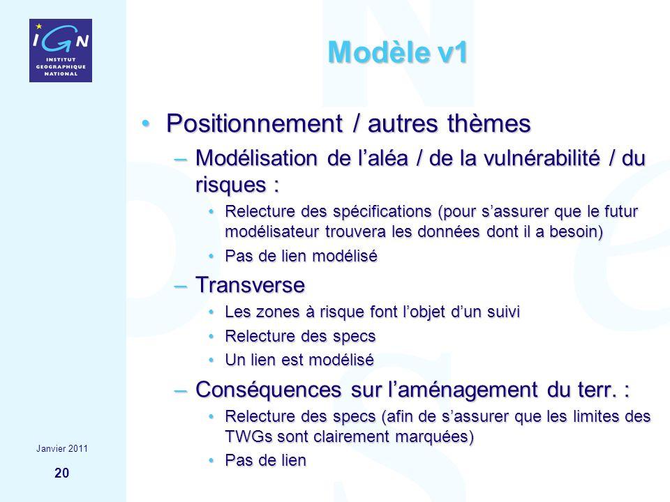 20 Modèle v1 Positionnement / autres thèmesPositionnement / autres thèmes –Modélisation de laléa / de la vulnérabilité / du risques : Relecture des sp