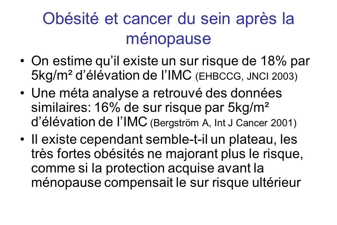 Obésité et cancer du sein après la ménopause On estime quil existe un sur risque de 18% par 5kg/m² délévation de lIMC (EHBCCG, JNCI 2003) Une méta ana