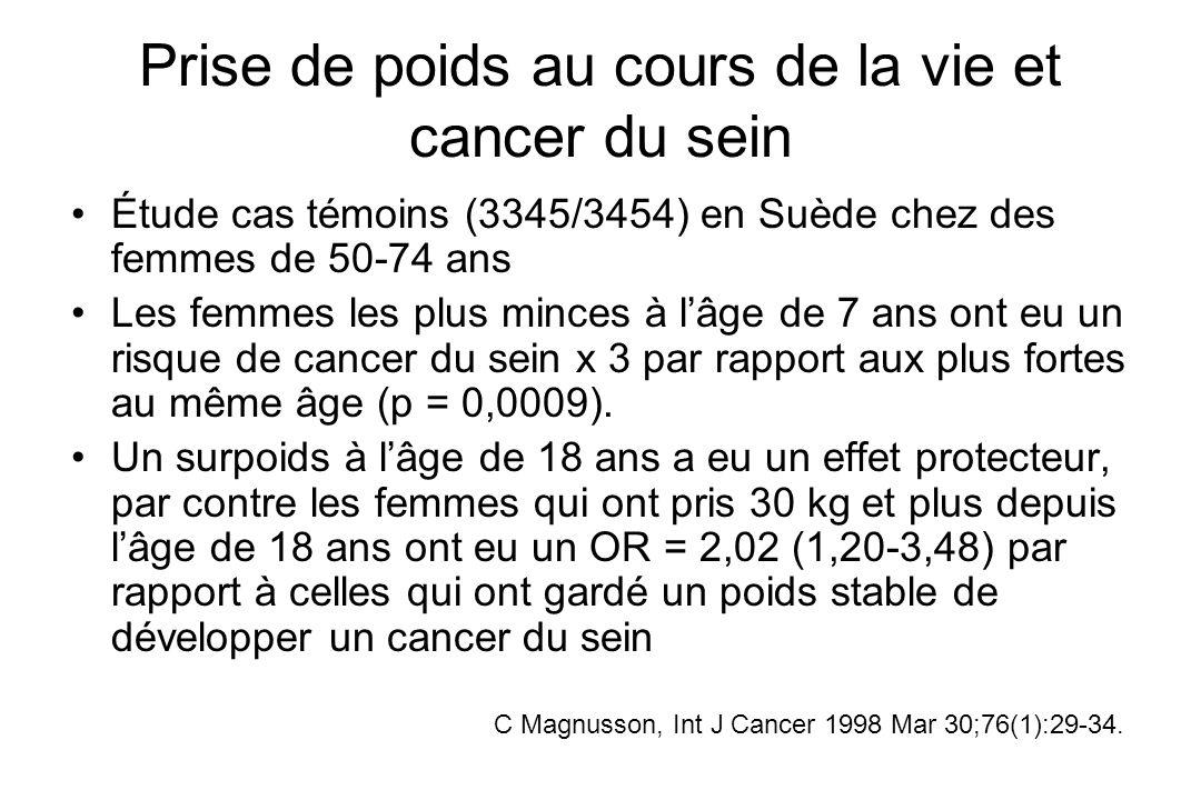 Prise de poids au cours de la vie et cancer du sein Étude cas témoins (3345/3454) en Suède chez des femmes de 50-74 ans Les femmes les plus minces à l