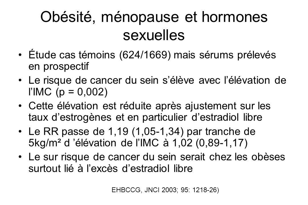 Obésité, ménopause et hormones sexuelles Étude cas témoins (624/1669) mais sérums prélevés en prospectif Le risque de cancer du sein sélève avec lélév