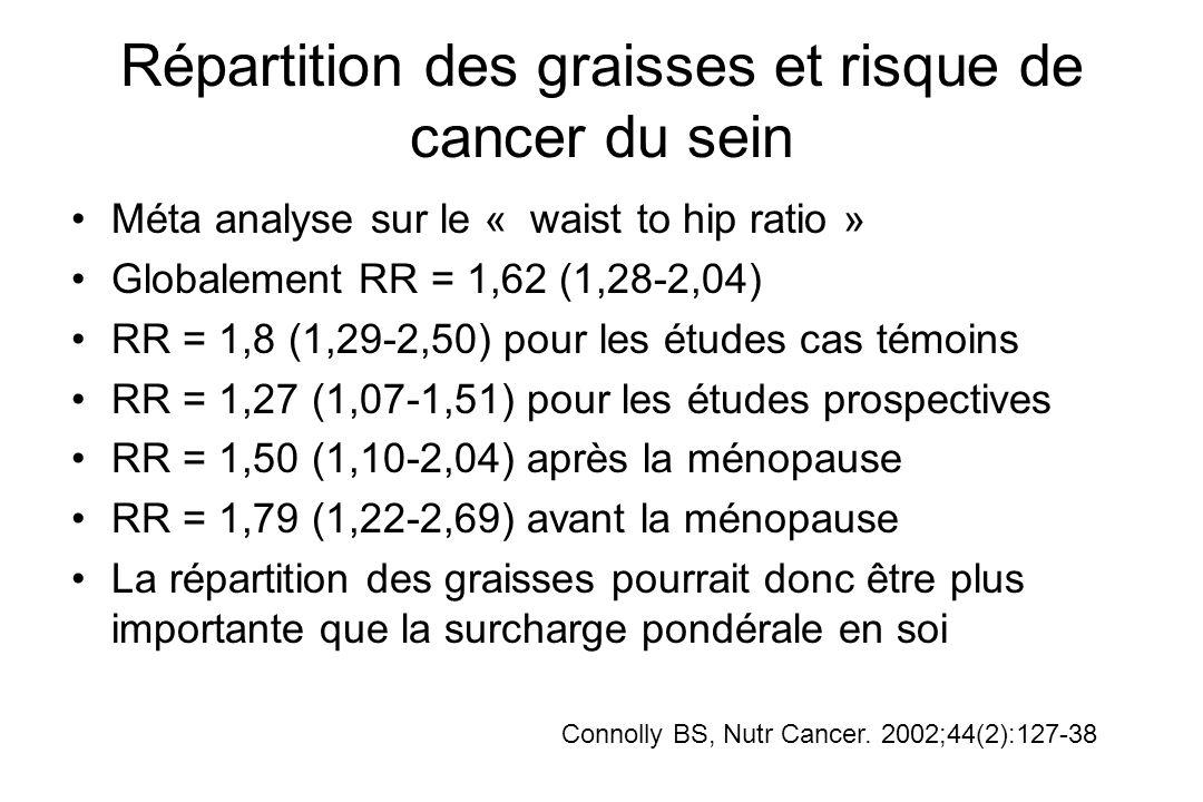 Répartition des graisses et risque de cancer du sein Méta analyse sur le « waist to hip ratio » Globalement RR = 1,62 (1,28-2,04) RR = 1,8 (1,29-2,50)