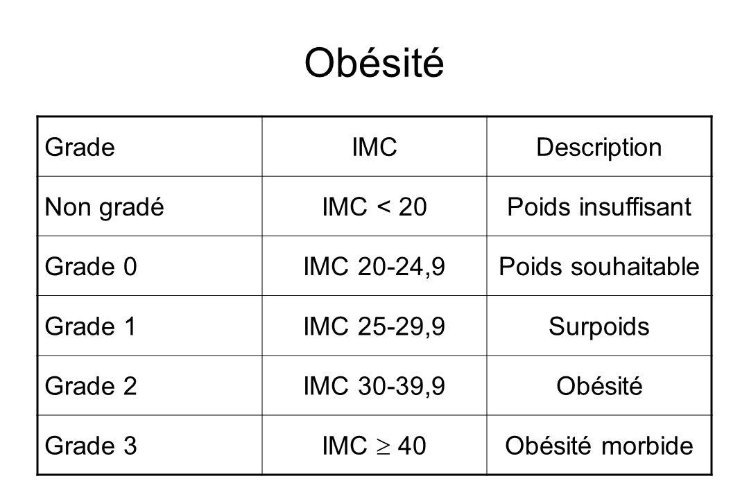 Obésité GradeIMCDescription Non gradéIMC < 20Poids insuffisant Grade 0IMC 20-24,9Poids souhaitable Grade 1IMC 25-29,9Surpoids Grade 2IMC 30-39,9Obésit
