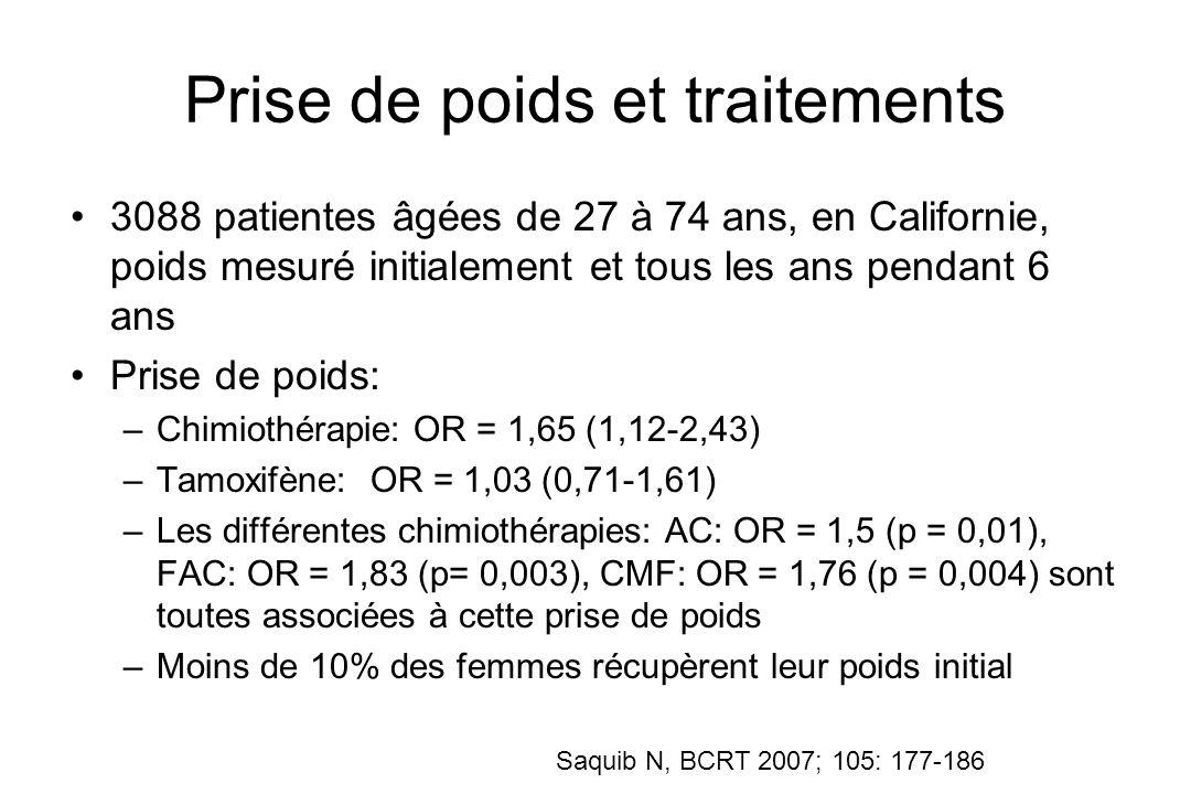 Prise de poids et traitements 3088 patientes âgées de 27 à 74 ans, en Californie, poids mesuré initialement et tous les ans pendant 6 ans Prise de poi