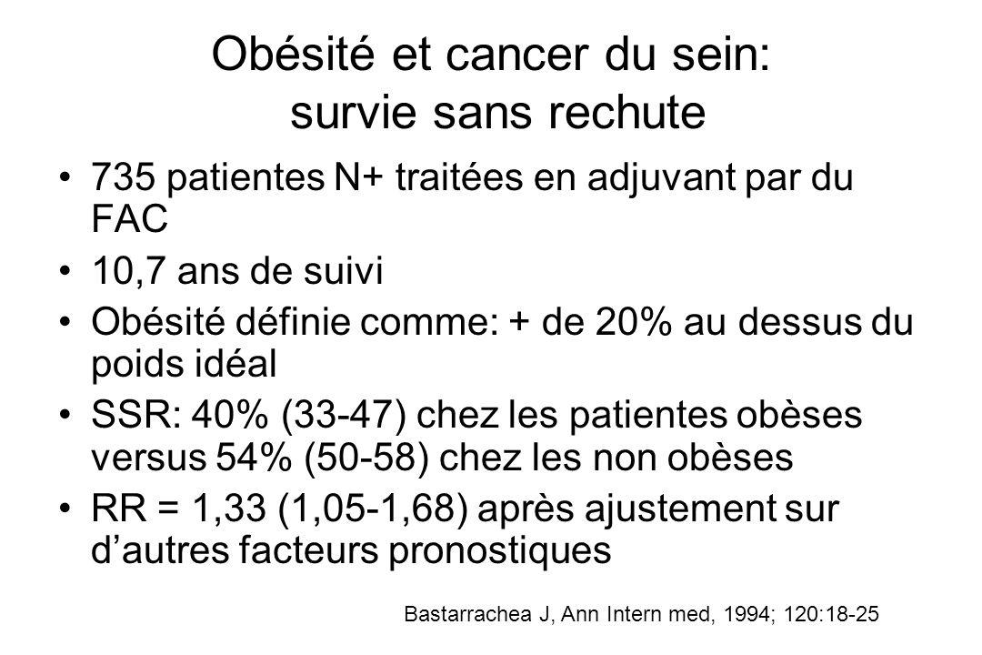 Obésité et cancer du sein: survie sans rechute 735 patientes N+ traitées en adjuvant par du FAC 10,7 ans de suivi Obésité définie comme: + de 20% au d