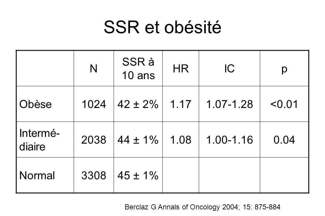 SSR et obésité N SSR à 10 ans HRICp Obèse102442 ± 2%1.171.07-1.28<0.01 Intermé- diaire 203844 ± 1%1.081.00-1.160.04 Normal330845 ± 1% Berclaz G Annals