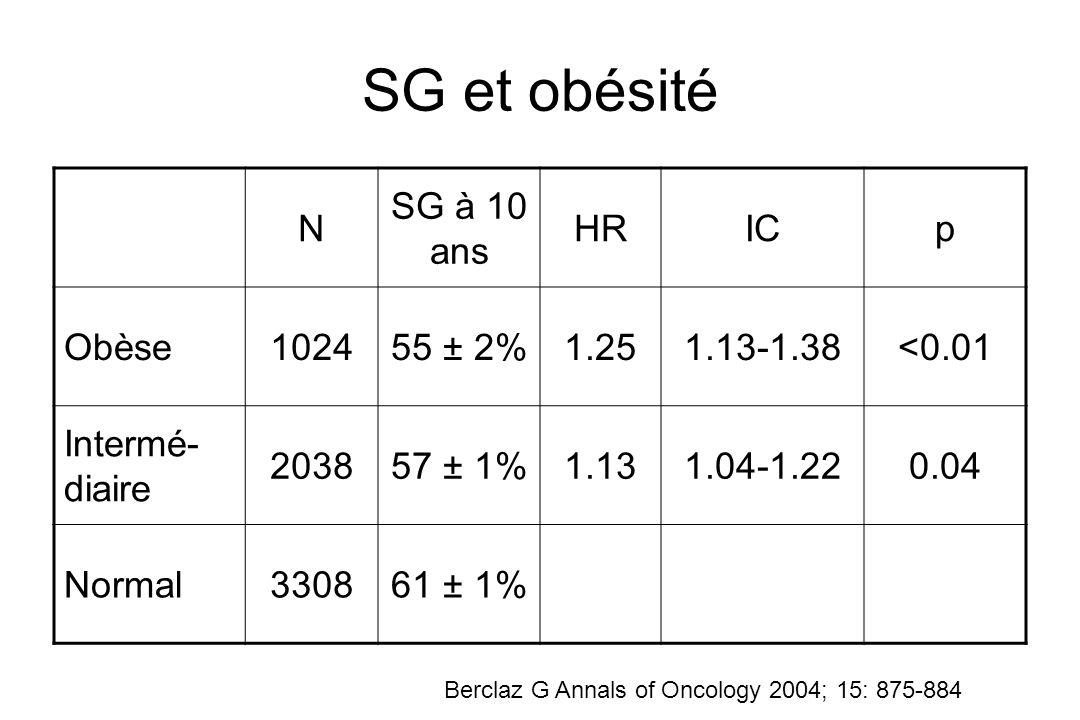SG et obésité N SG à 10 ans HRICp Obèse102455 ± 2%1.251.13-1.38<0.01 Intermé- diaire 203857 ± 1%1.131.04-1.220.04 Normal330861 ± 1% Berclaz G Annals o