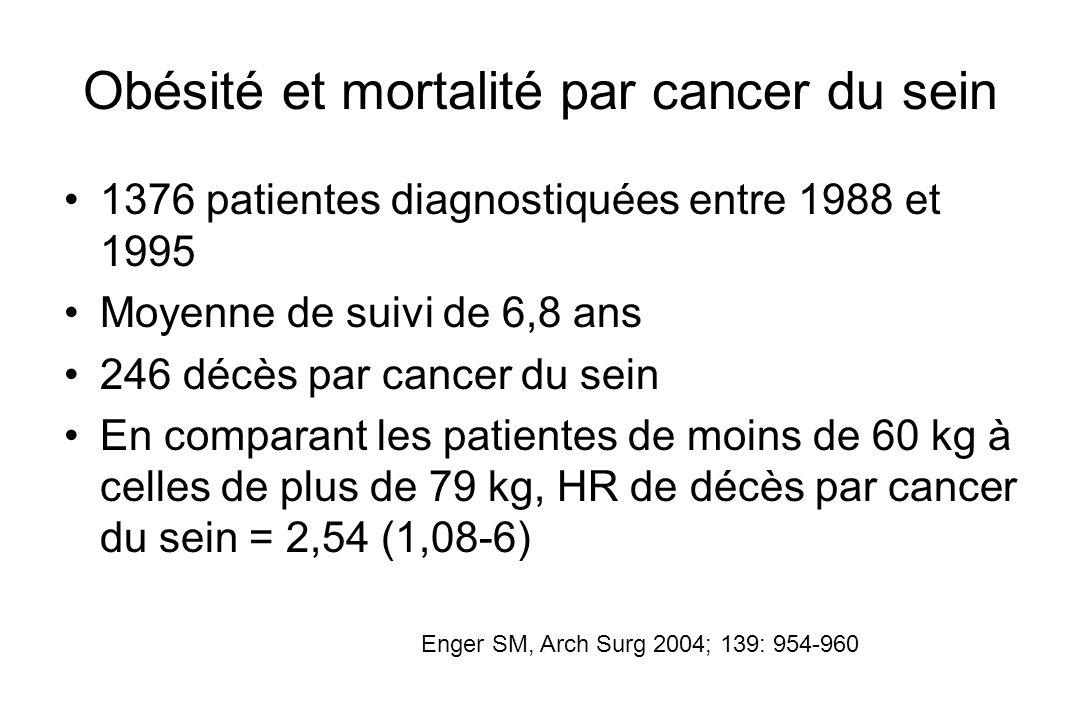 Obésité et mortalité par cancer du sein 1376 patientes diagnostiquées entre 1988 et 1995 Moyenne de suivi de 6,8 ans 246 décès par cancer du sein En c