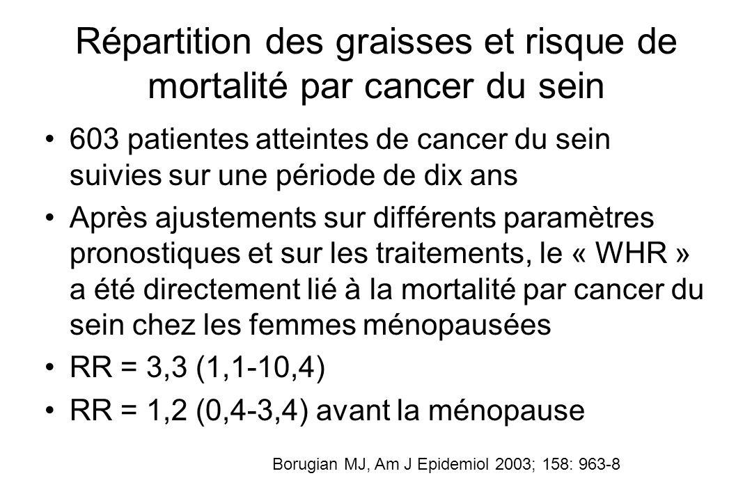 Répartition des graisses et risque de mortalité par cancer du sein 603 patientes atteintes de cancer du sein suivies sur une période de dix ans Après