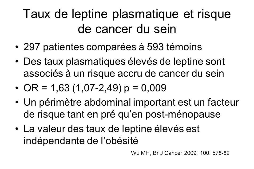 Taux de leptine plasmatique et risque de cancer du sein 297 patientes comparées à 593 témoins Des taux plasmatiques élevés de leptine sont associés à