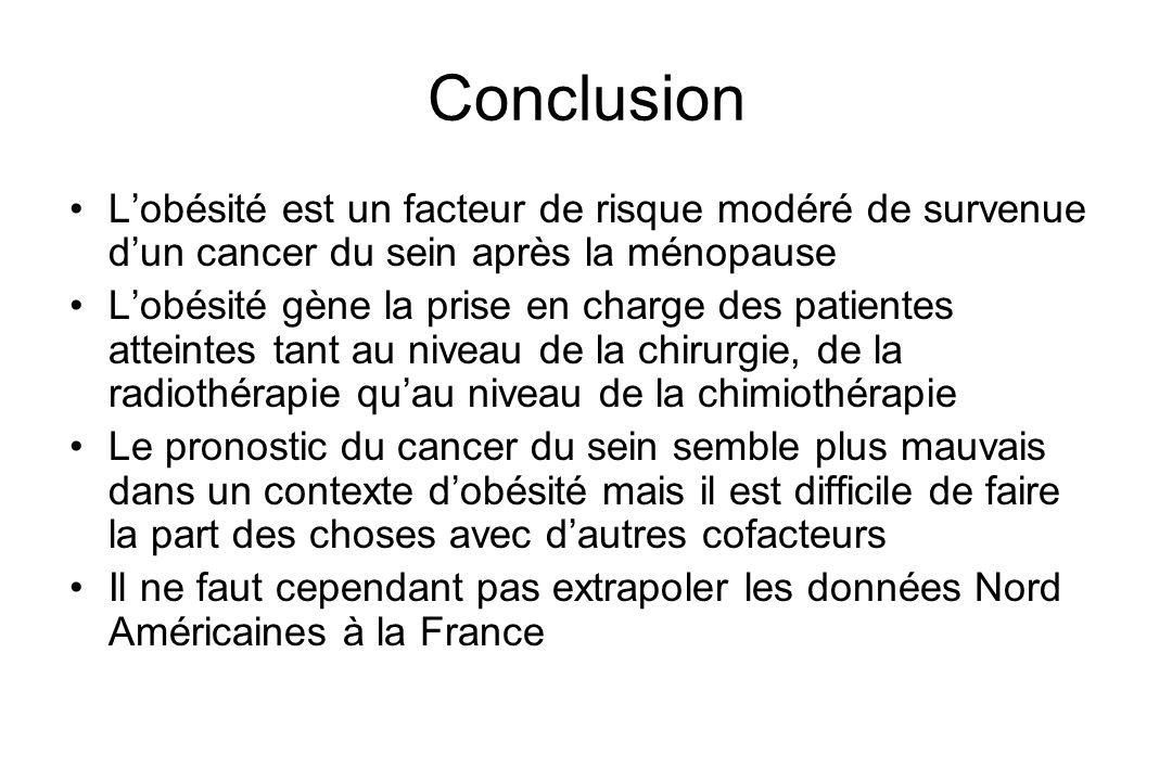 Conclusion Lobésité est un facteur de risque modéré de survenue dun cancer du sein après la ménopause Lobésité gène la prise en charge des patientes a