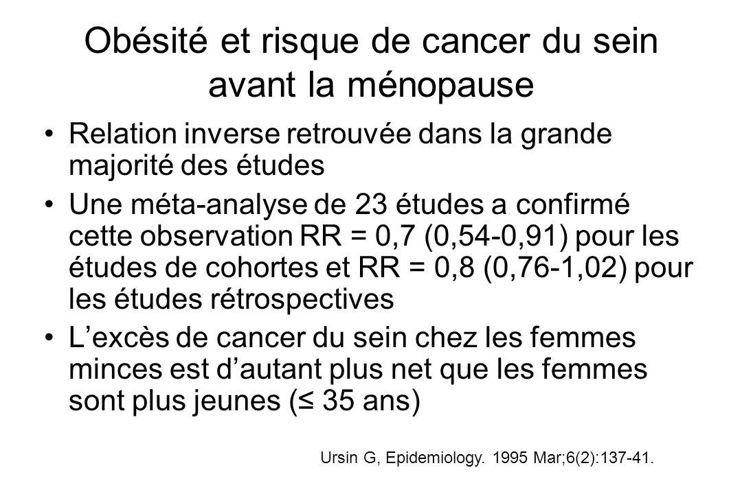 Obésité et risque de cancer du sein avant la ménopause Relation inverse retrouvée dans la grande majorité des études Une méta-analyse de 23 études a c