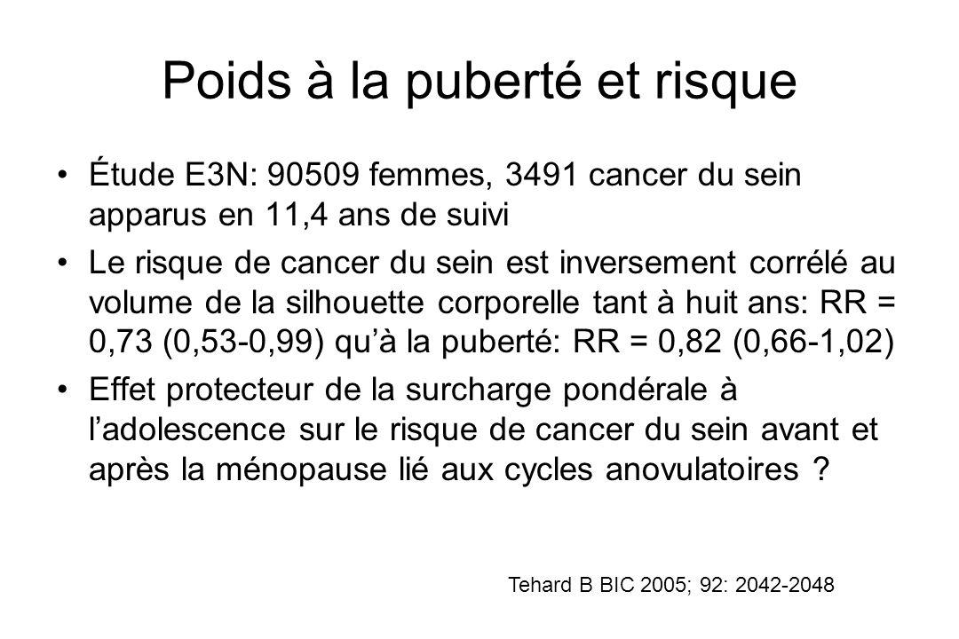 Poids à la puberté et risque Étude E3N: 90509 femmes, 3491 cancer du sein apparus en 11,4 ans de suivi Le risque de cancer du sein est inversement cor
