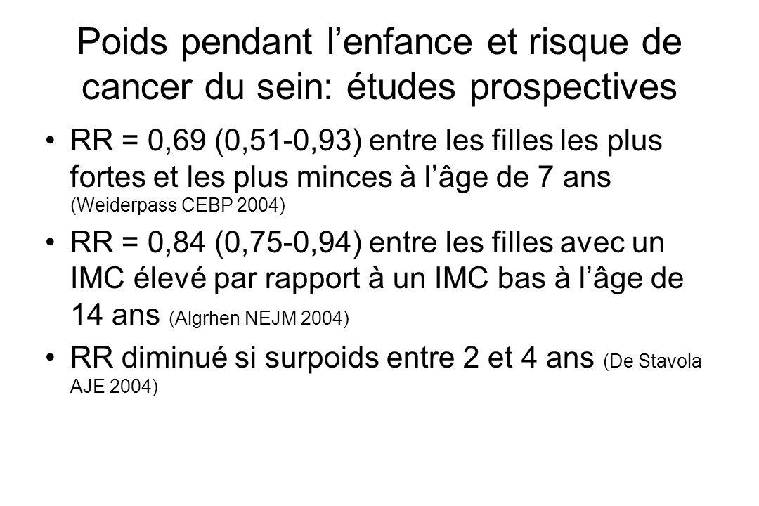Poids pendant lenfance et risque de cancer du sein: études prospectives RR = 0,69 (0,51-0,93) entre les filles les plus fortes et les plus minces à lâ