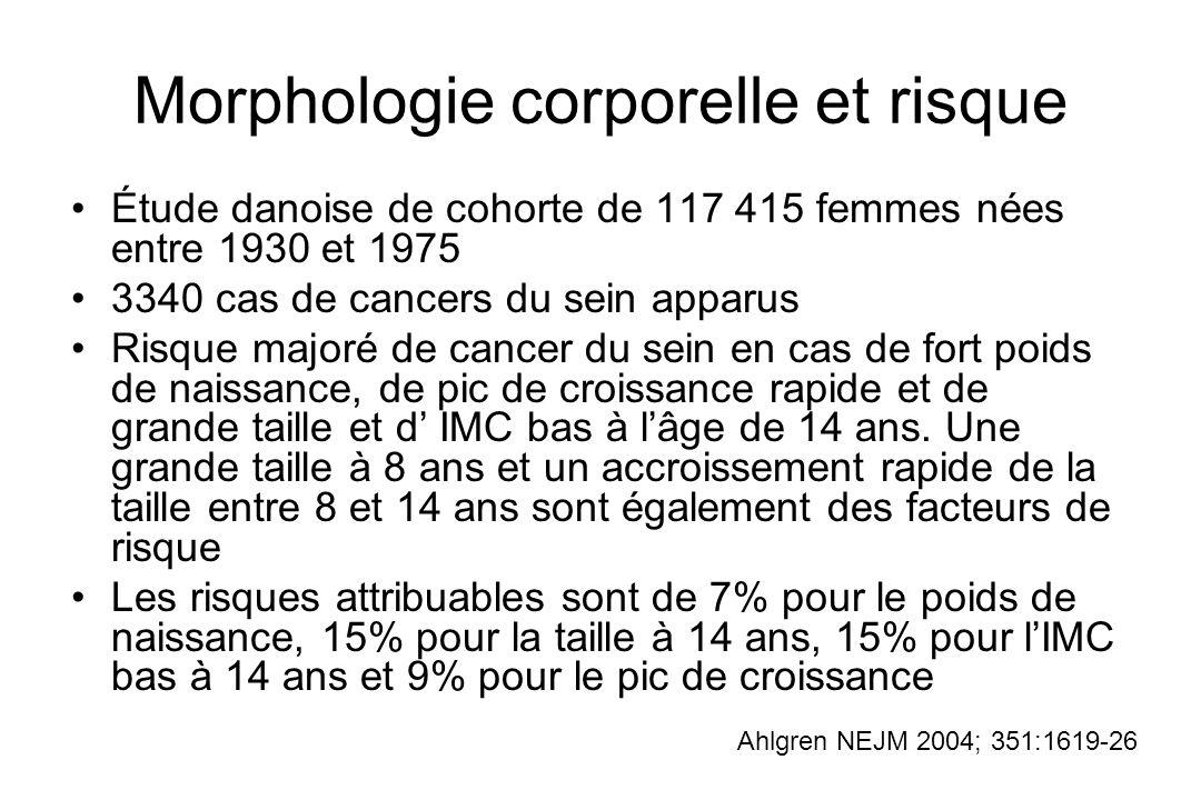 Morphologie corporelle et risque Étude danoise de cohorte de 117 415 femmes nées entre 1930 et 1975 3340 cas de cancers du sein apparus Risque majoré