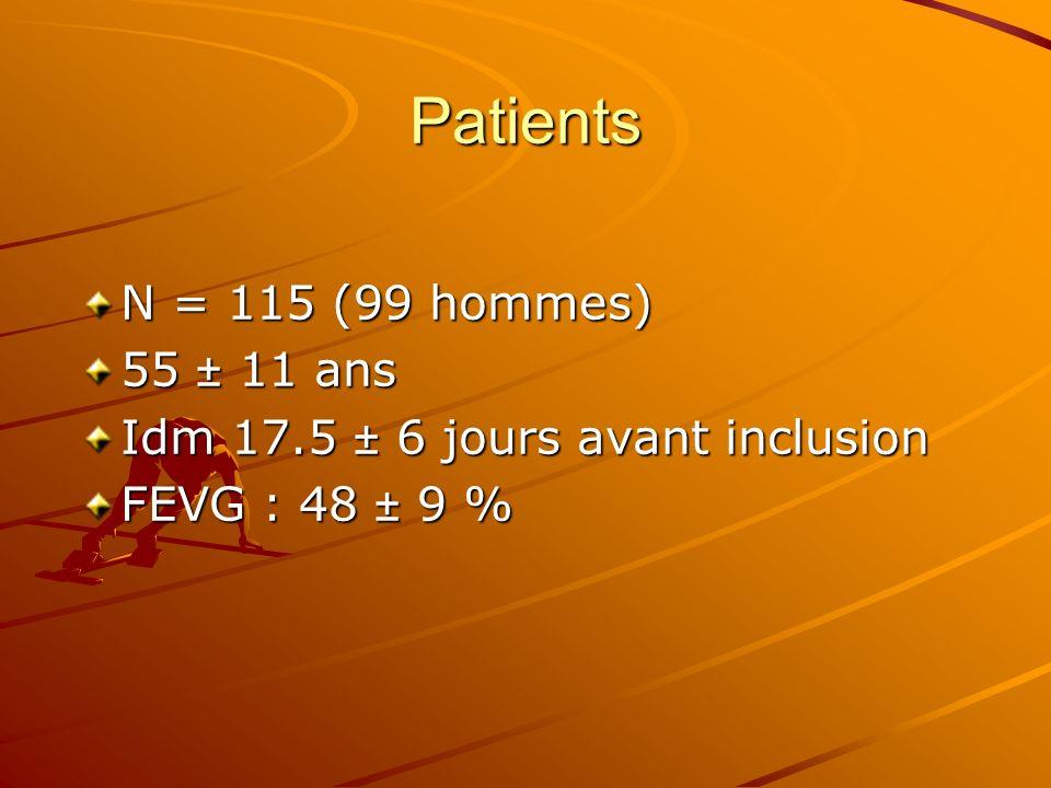 Patients N = 115 (99 hommes) 55 ± 11 ans Idm 17.5 ± 6 jours avant inclusion FEVG : 48 ± 9 %