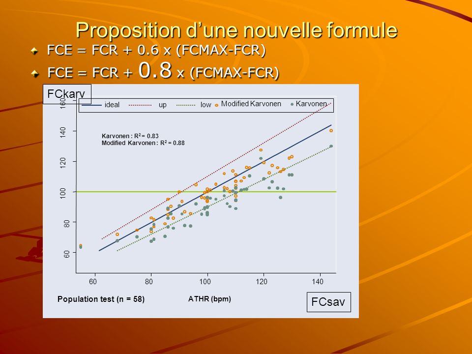 60 80 100 120 140 160 6080100120140 ATHR (bpm) lowidealup Population test (n = 58) Karvonen : R 2 = 0.83 Modified Karvonen : R 2 = 0.88 Modified Karvo