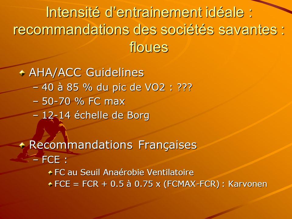 Intensité dentrainement idéale : recommandations des sociétés savantes : floues AHA/ACC Guidelines –40 à 85 % du pic de VO2 : ??? –50-70 % FC max –12-