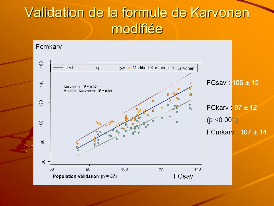 60 80 100 120 140 160 6080100 120 140 Population Validation (n = 57) Karvonen : R 2 = 0.82 Modified Karvonen : R 2 = 0.89 Karvonen ideal up Modified K