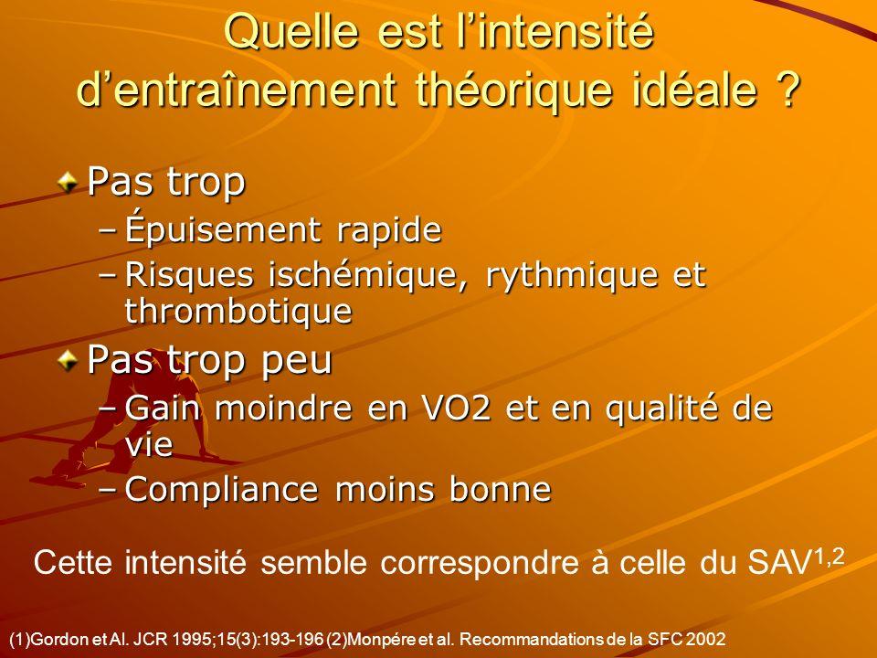 Méthodes Etude –Prospective –Multicentrique Grands Prés, Beaujon, Bligny Patients : –Idm < 1 mois –FEVG > 35 % –Traités par - –EE réalisable et négative –SAV déterminable