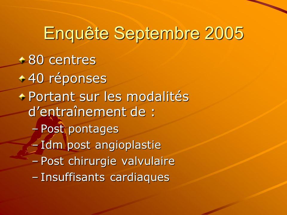 Enquête Septembre 2005 80 centres 40 réponses Portant sur les modalités dentraînement de : –Post pontages –Idm post angioplastie –Post chirurgie valvu