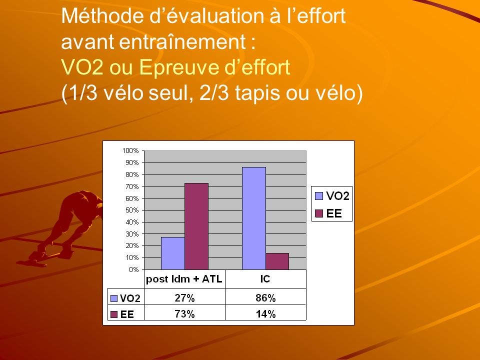 Méthode dévaluation à leffort avant entraînement : VO2 ou Epreuve deffort (1/3 vélo seul, 2/3 tapis ou vélo)