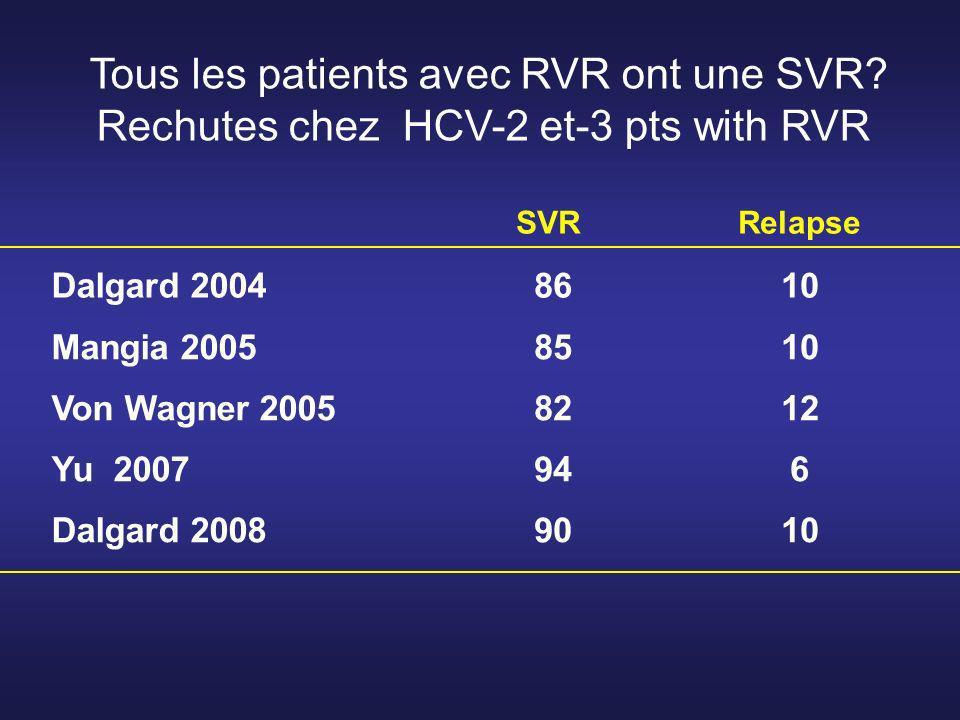 SVRRelapse Dalgard 2004 8610 Mangia 2005 8510 Von Wagner 2005 8212 Yu 2007 946 Dalgard 2008 9010 Tous les patients avec RVR ont une SVR.