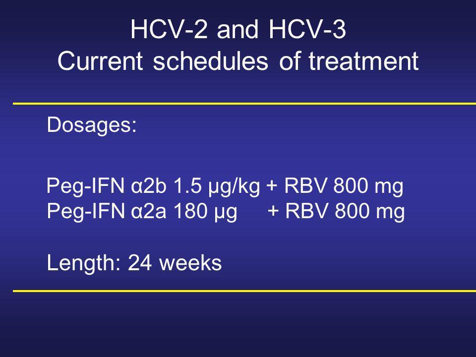Cependant… - coût élevé - RBV induit de lanémie qui apparait dans les 4-8 semaines de traitement dans 3-10% of cases nécessitant modification des doses 13% des pts SVR rates with 24 weeks of Combination TX