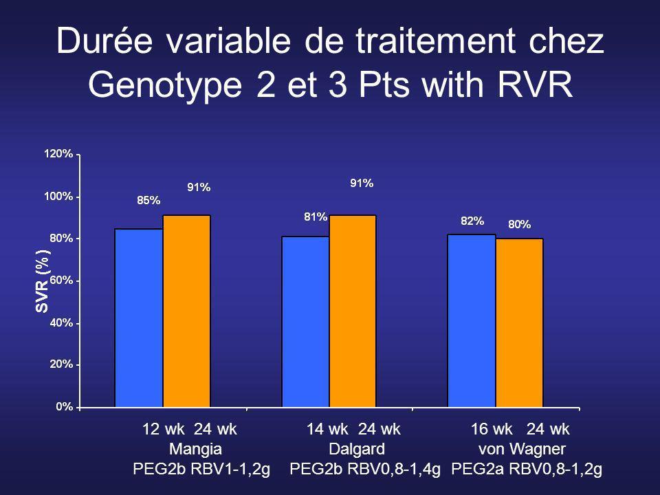 12 vs 24 weeks of PegIFN/RBV in Genotype 2 or 3 Pts Peg-IFNα2b 1µg/Kg/wk RBV 1000-1200 mg Peg-IFNα2b 1µg/Kg/wk RBV 1000-1200 mg Standard Duration Regimen Variable Duration Regimen N=70 N=213 PCR at wk 4 PCR at wk 4 Yes No Yes No 45 (64%) 25 (38%) 133 (62%) 80 (38%) 24 wks SVR 91% 24 wks12 wks SVR 85%SVR 64% Mangia A, et al NEJM 2005 24 wks SVR 48%