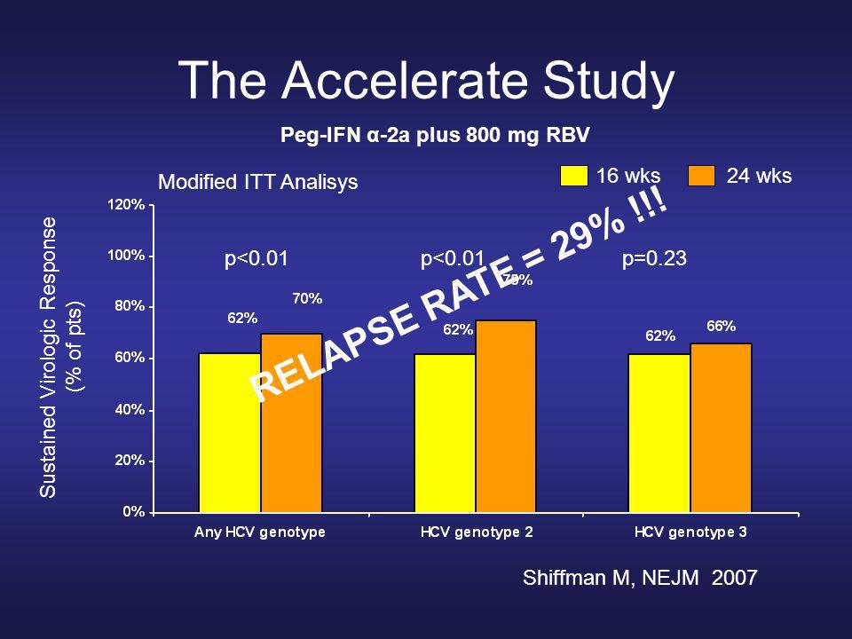 Post hoc analysis of the Accelerate study in pts with RVR Shiffman M, NEJM 2007 Sustained Virologic Response (% of pts) Patients with a Rapid Virologic Response at wk 4 16 wks 24 wks