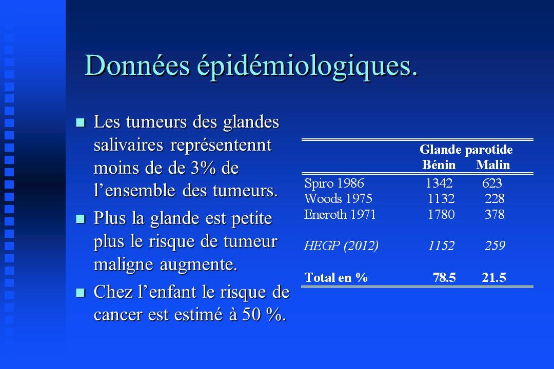Données épidémiologiques. n Les tumeurs des glandes salivaires représentennt moins de de 3% de lensemble des tumeurs. n Plus la glande est petite plus