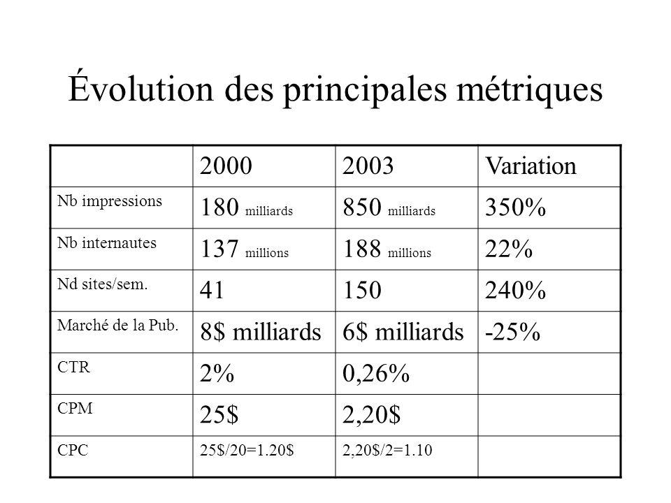 Évolution des principales métriques 20002003Variation Nb impressions 180 milliards 850 milliards 350% Nb internautes 137 millions 188 millions 22% Nd sites/sem.