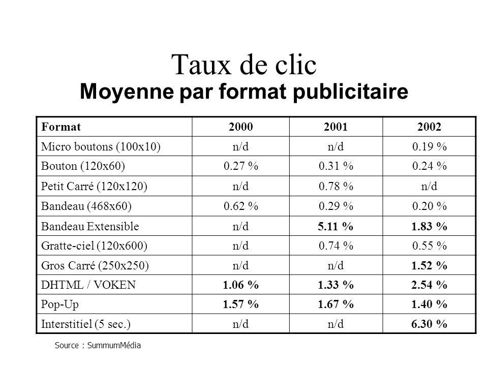 Taux de clic Format200020012002 Micro boutons (100x10)n/d 0.19 % Bouton (120x60)0.27 %0.31 %0.24 % Petit Carré (120x120)n/d0.78 %n/d Bandeau (468x60)0.62 %0.29 %0.20 % Bandeau Extensiblen/d5.11 %1.83 % Gratte-ciel (120x600)n/d0.74 %0.55 % Gros Carré (250x250)n/d 1.52 % DHTML / VOKEN1.06 %1.33 %2.54 % Pop-Up1.57 %1.67 %1.40 % Interstitiel (5 sec.)n/d 6.30 % Moyenne par format publicitaire Source : SummumMédia