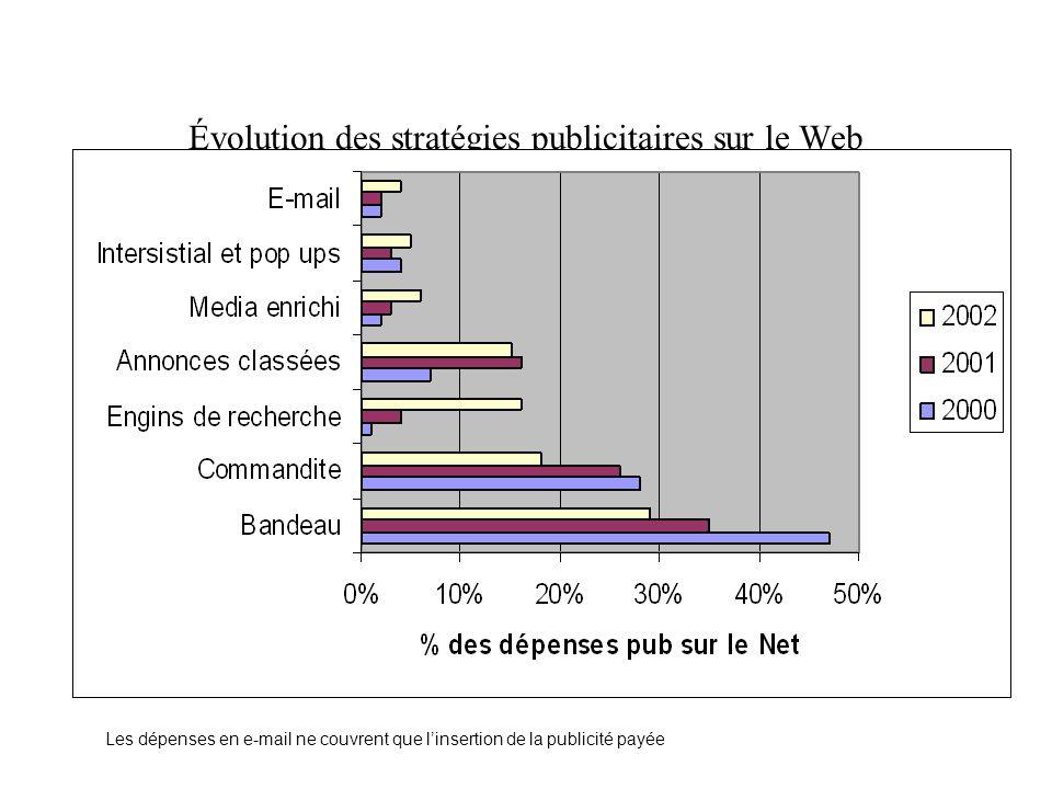 Évolution des stratégies publicitaires sur le Web Les dépenses en e-mail ne couvrent que linsertion de la publicité payée
