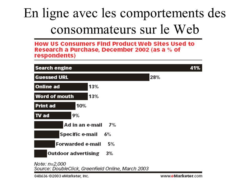 En ligne avec les comportements des consommateurs sur le Web