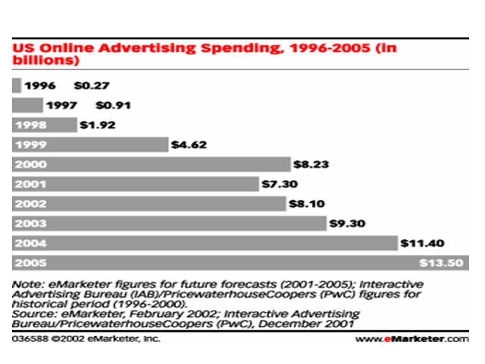 Investissements publicitaires en ligne. Marché USA Source: IAB
